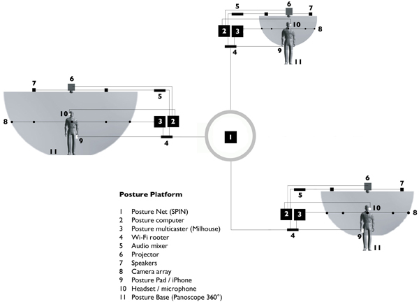 Posture Platform overview diagram